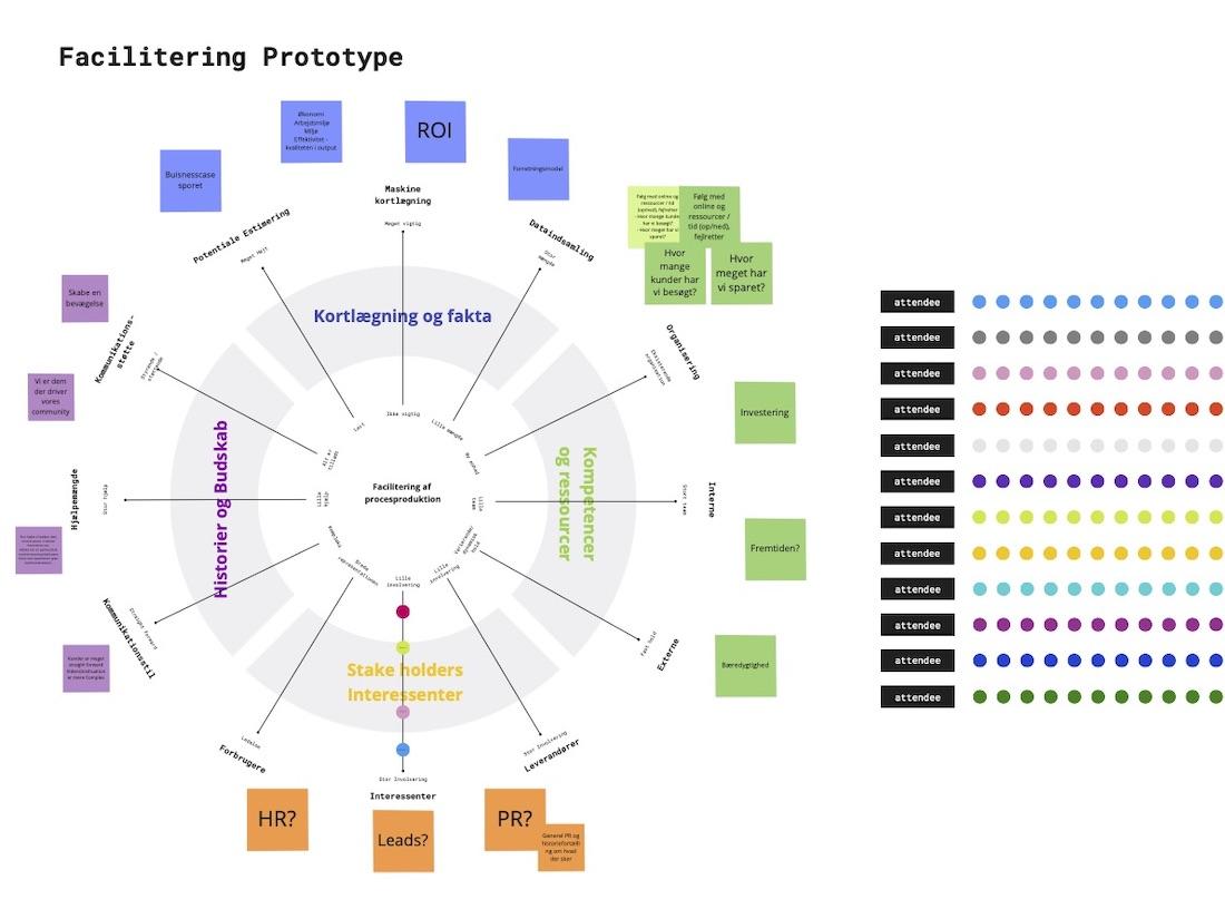Prototyping Mockup Process